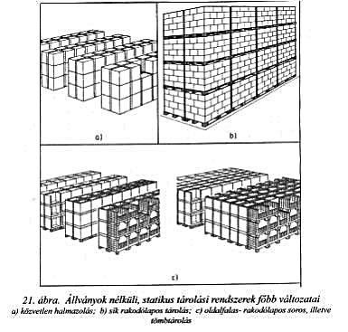állványok nélküli, statikus tárolási rendszerek