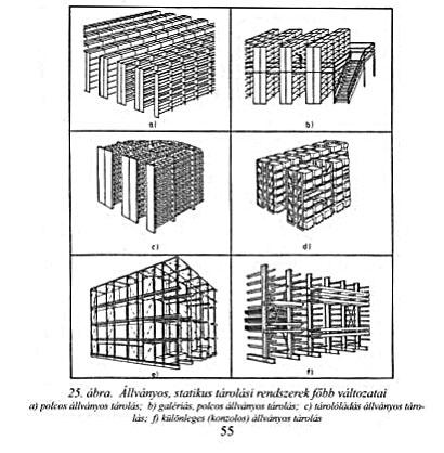 állványos statikus tárolási rendszerek