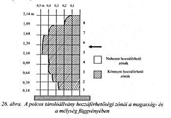 polcos tárolóállvány hozzáférhetőségi zónái