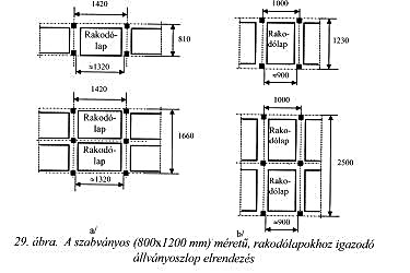 szabványos méretű rakodólapokhoz igazodó állványoszlop elrendezés