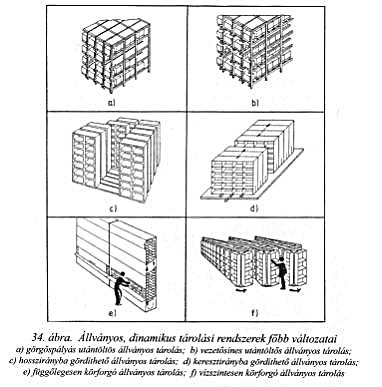 állványos, dinamikus tárolási rendszerek főbb változatai
