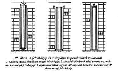 felrakógép és a sínpálya kapcsolatának változatai